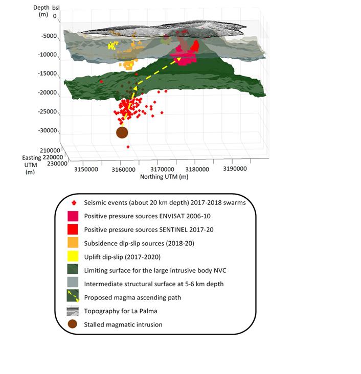 Un grupo de científicos liderados por el IGEO ya detectó el inicio de la reactivación volcánica en la isla de La Palma en 2009-2010